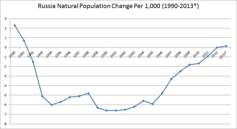 Hale, Population Change Graph