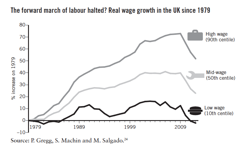 'Real Wage Growth in the UK Since 1979' in Hard Times by Tom Clark